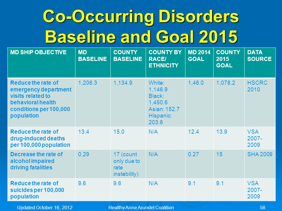 Co-Occurring Disorders Baseline and Goal 2015 MD SHIP OBJECTIVEMD BASELINE COUNTY BASELINE COUNTY BY RACE/ ETHNICITY MD 2014 GOAL COUNTY 2015 GOAL DAT