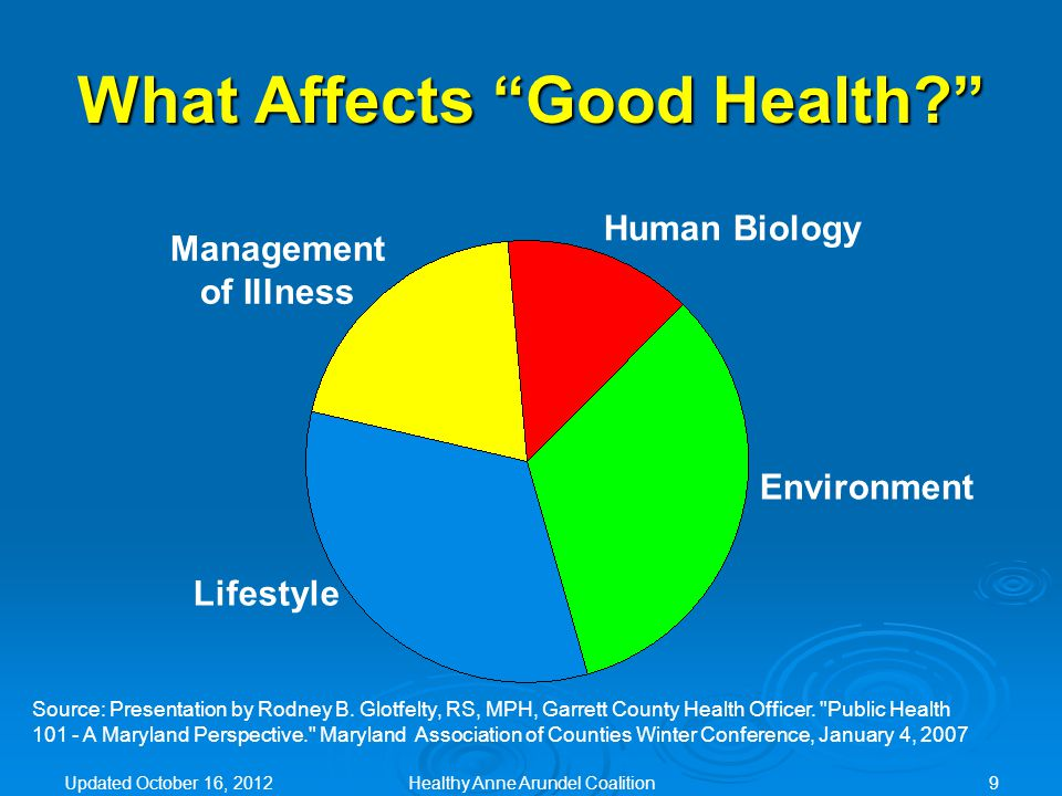 What Affects Good Health Environment Lifestyle Human Biology Management of Illness Source: Presentation by Rodney B.