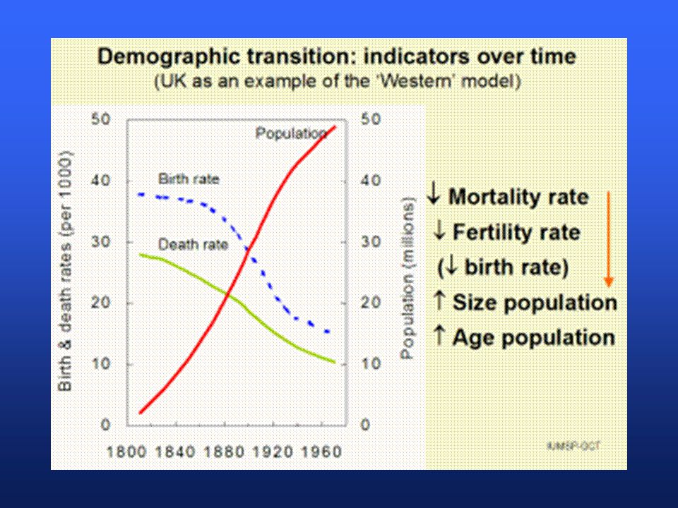 Epidemiologic Transition in Developing and Developed Countries