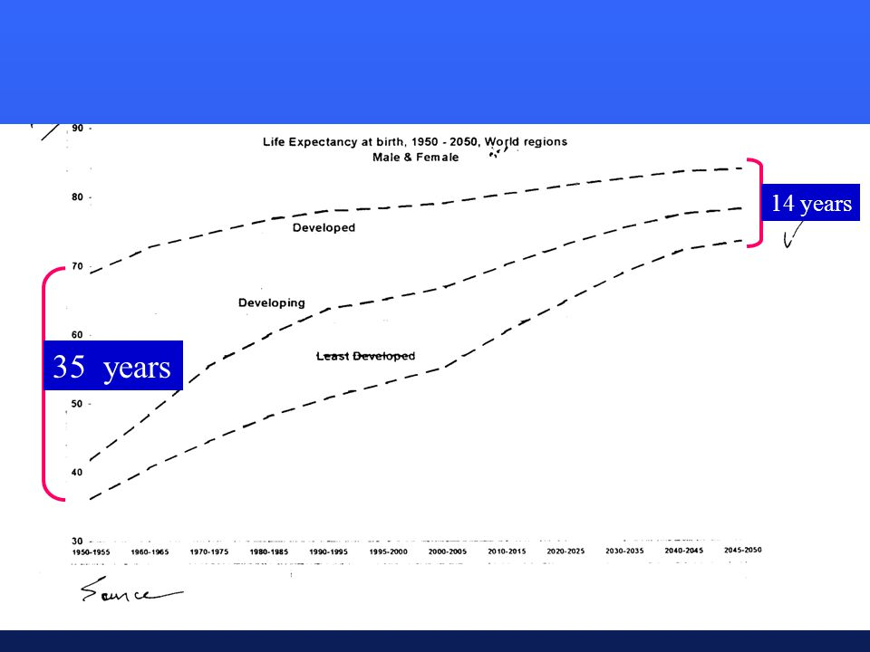 Changing Life Expectancies 20 yrs 5 yrs