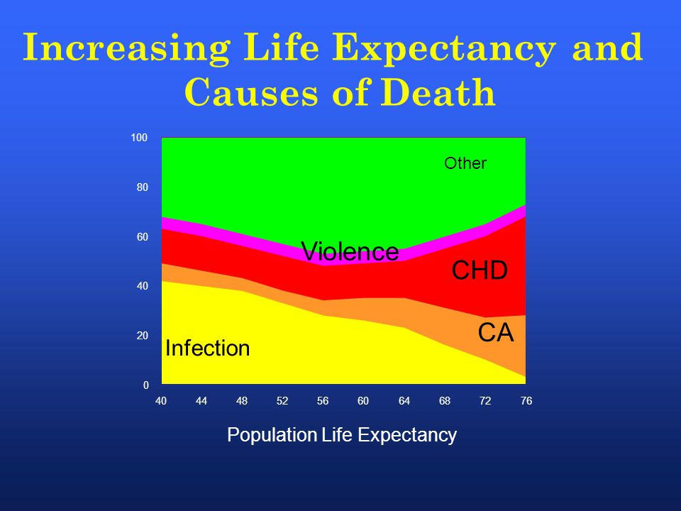 40444852566064687276 Population Life Expectancy 0 20 40 60 80 100 Infection CA CHD Other Violence Increasing Life Expectancy and Causes of Death