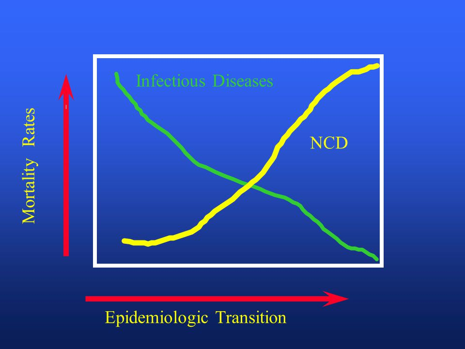 Epidemiologic Transition Mortality Rates Infectious Diseases NCD