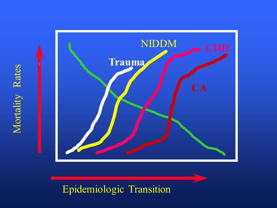 Epidemiologic Transition Mortality Rates CA CHD NIDDM Trauma