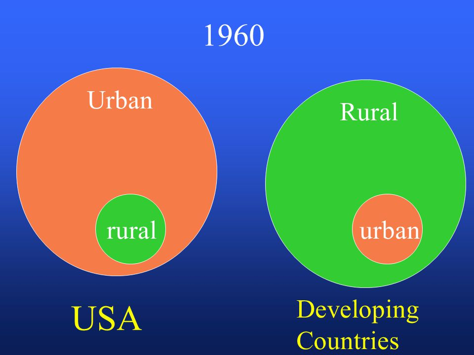 1960 Urban Rural USA Developing Countries ruralurban