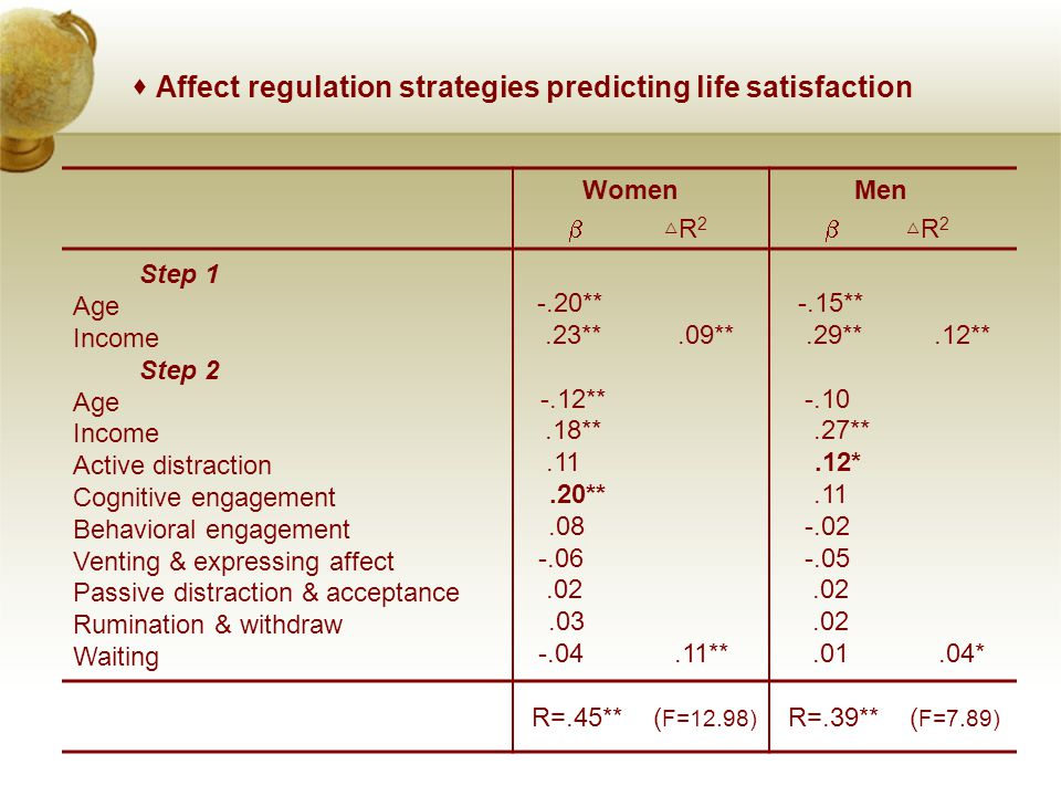  Affect regulation strategies predicting life satisfaction Women  △ R 2 Men  △ R 2 Step 1 Age Income Step 2 Age Income Active distraction Cognitive engagement Behavioral engagement Venting & expressing affect Passive distraction & acceptance Rumination & withdraw Waiting -.20**.23** -.12**.18**.11.20**.08 -.06.02.03 -.04.09**.11** -.15**.29** -.10.27**.12*.11 -.02 -.05.02.01.12**.04* R=.45** ( F=12.98) R=.39** ( F=7.89)