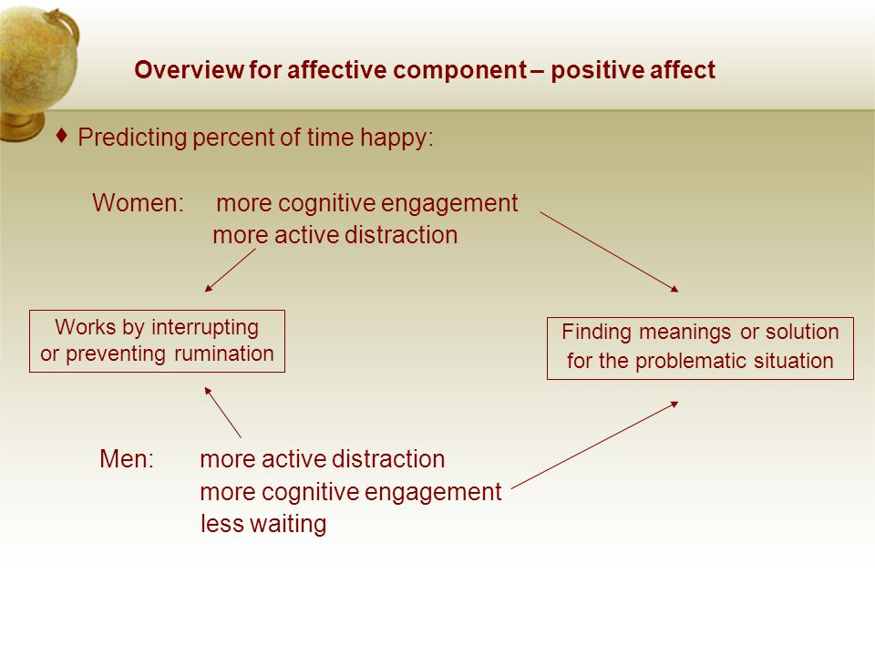 Overview for affective component – positive affect  Predicting percent of time happy: Women: more cognitive engagement more active distraction Men: m