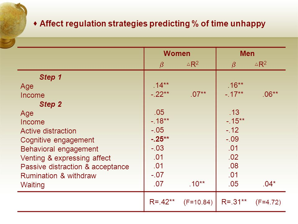  Affect regulation strategies predicting % of time unhappy Women  △ R 2 Men  △ R 2 Step 1 Age Income Step 2 Age Income Active distraction Cognitive engagement Behavioral engagement Venting & expressing affect Passive distraction & acceptance Rumination & withdraw Waiting.14** -.22**.05 -.18** -.05 -.25** -.03.01 -.07.07.07**.10**.16** -.17**.13 -.15** -.12 -.09.01.02.08.01.05.06**.04* R=.42** ( F=10.84) R=.31** ( F=4.72)