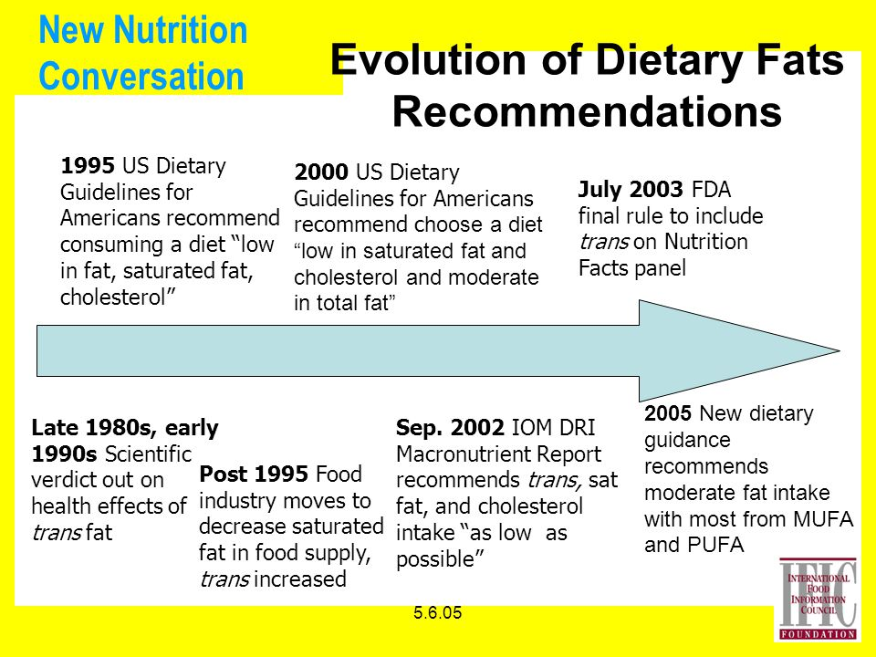 5.6.05 New Nutrition Conversation July 2003 FDA final rule to include trans on Nutrition Facts panel Evolution of Dietary Fats Recommendations 1995 US Dietary Guidelines for Americans recommend consuming a diet low in fat, saturated fat, cholesterol Sep.