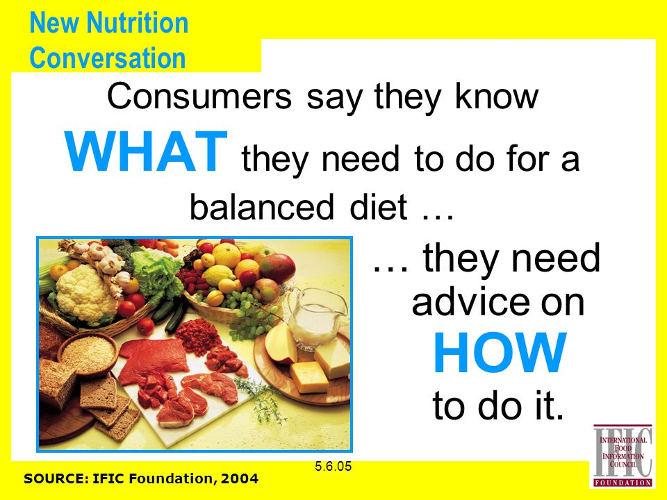 5.6.05 New Nutrition Conversation Consumers say they know WHAT they need to do for a balanced diet … … they need advice on HOW to do it.