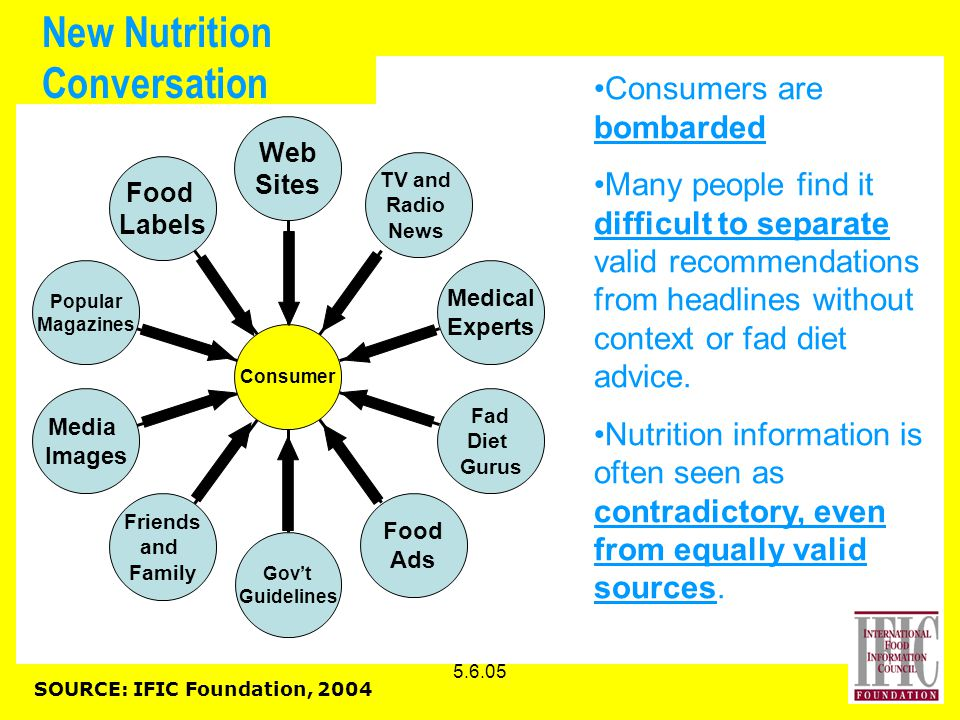 5.6.05 New Nutrition Conversation Food Labels Popular Magazines Media Images Friends and Family Gov't Guidelines Food Ads Fad Diet Gurus Medical Experts TV and Radio News Web Sites Consumer Consumers are bombarded Many people find it difficult to separate valid recommendations from headlines without context or fad diet advice.
