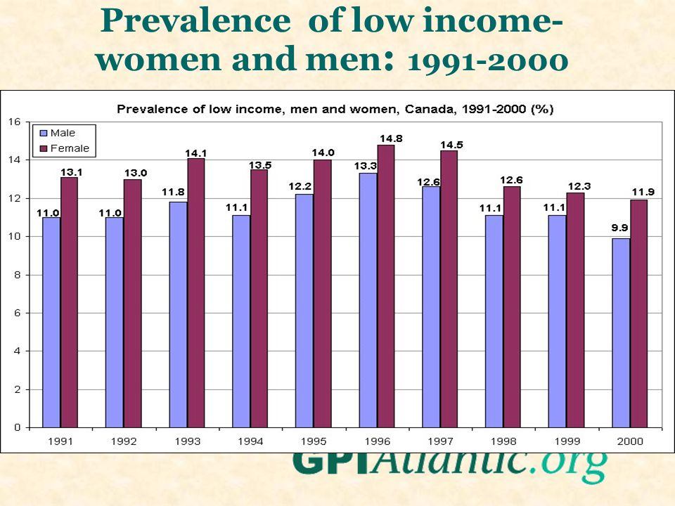 Prevalence of low income- women and men : 1991-2000
