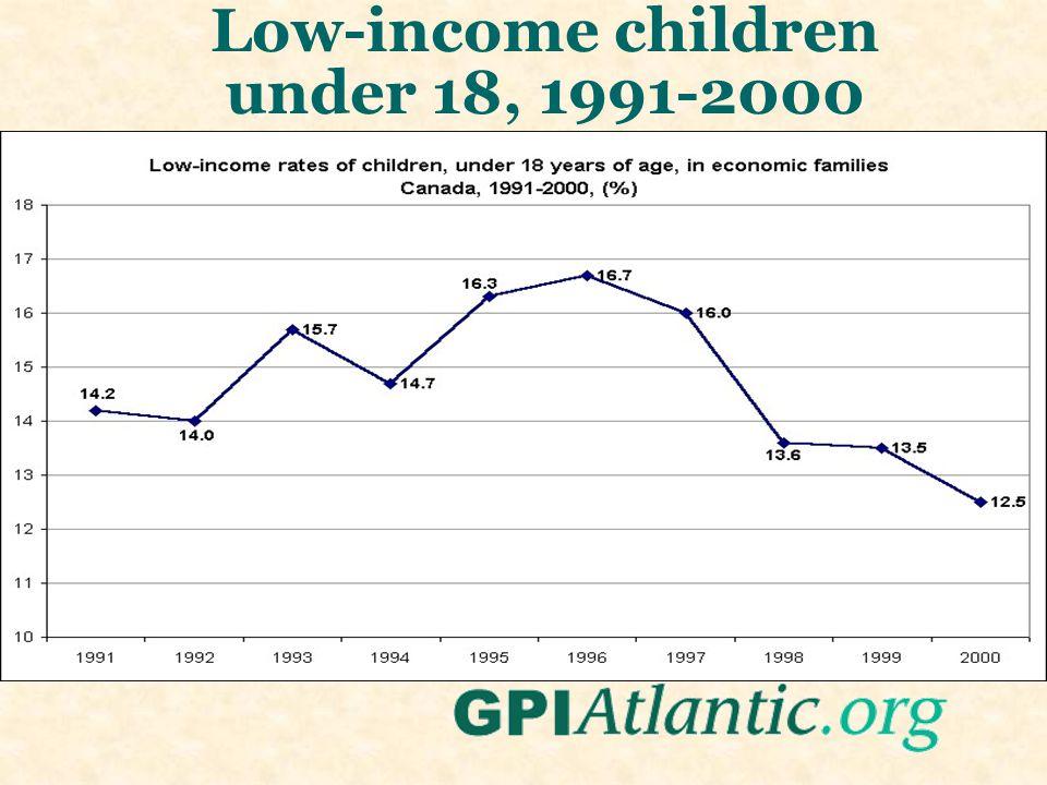 Low-income children under 18, 1991-2000