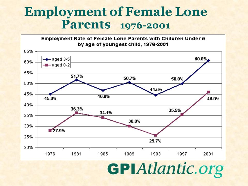 Employment of Female Lone Parents 1976-2001