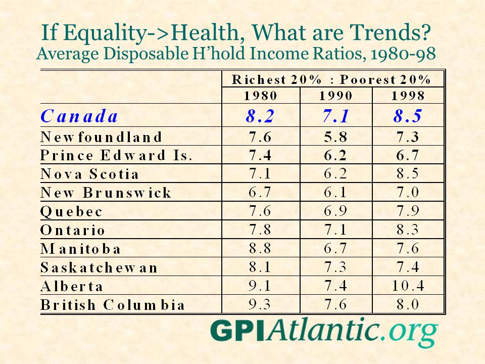 If Equality->Health, What are Trends? Average Disposable H'hold Income Ratios, 1980-98