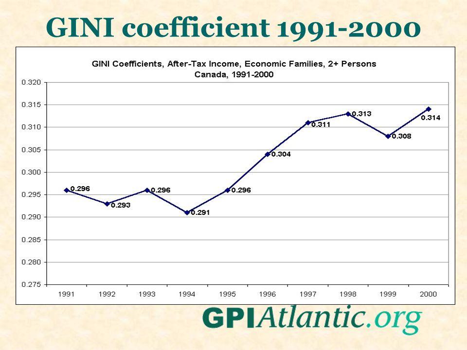 GINI coefficient 1991-2000