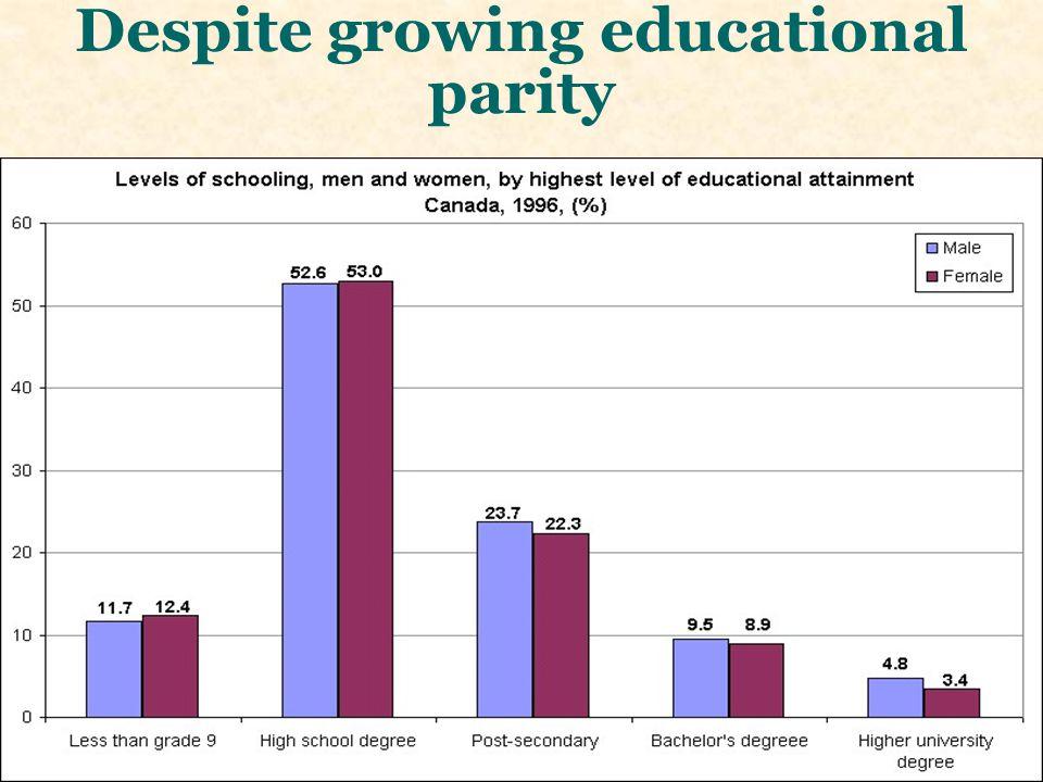 Despite growing educational parity