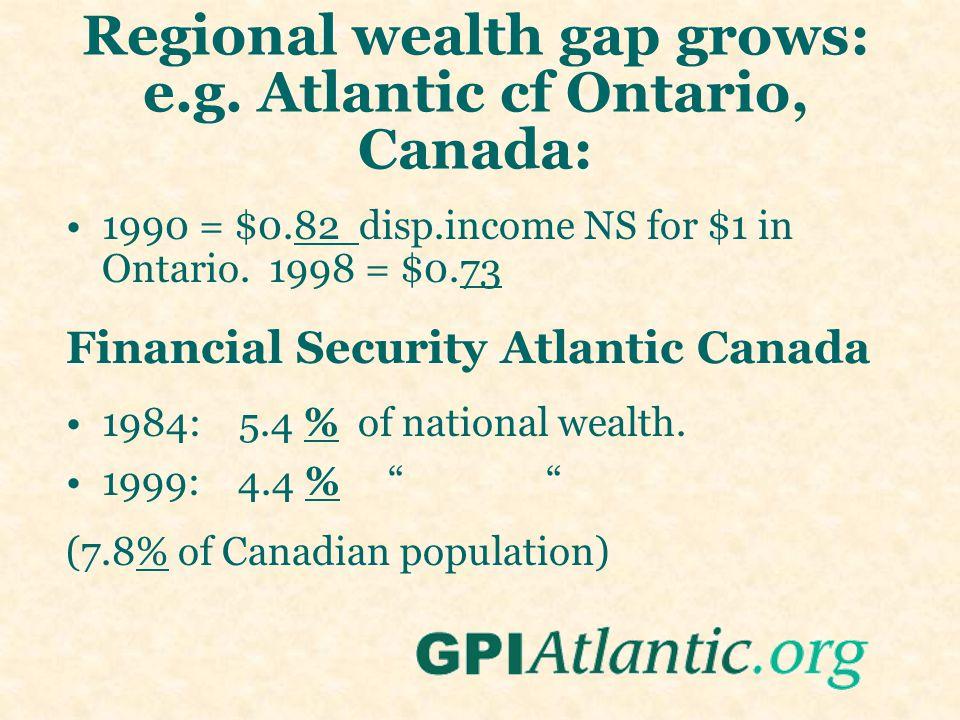 Regional wealth gap grows: e.g. Atlantic cf Ontario, Canada: 1990 = $0.82 disp.income NS for $1 in Ontario. 1998 = $0.73 Financial Security Atlantic C