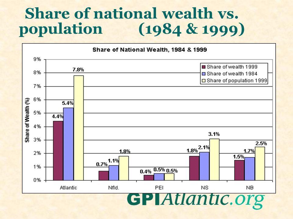 Share of national wealth vs. population (1984 & 1999)