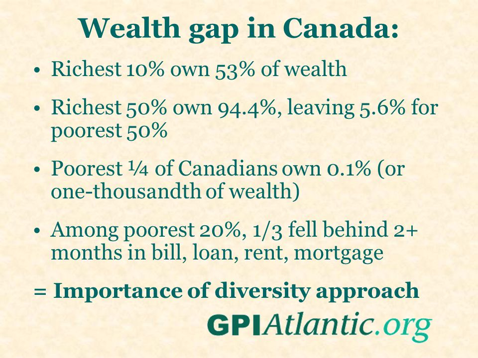 Wealth gap in Canada: Richest 10% own 53% of wealth Richest 50% own 94.4%, leaving 5.6% for poorest 50% Poorest ¼ of Canadians own 0.1% (or one-thousandth of wealth) Among poorest 20%, 1/3 fell behind 2+ months in bill, loan, rent, mortgage = Importance of diversity approach