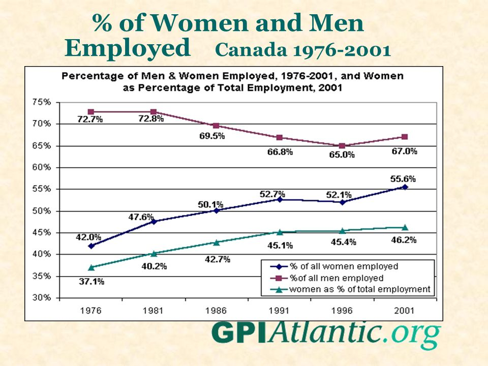 % of Women and Men Employed Canada 1976-2001