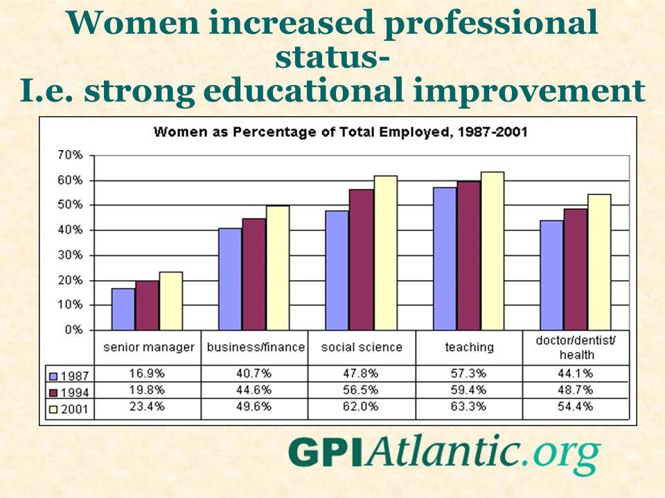 Women increased professional status- I.e. strong educational improvement