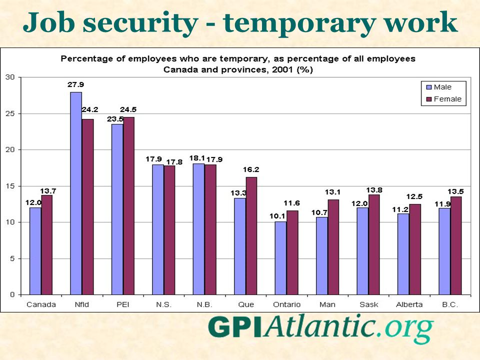 Job security - temporary work