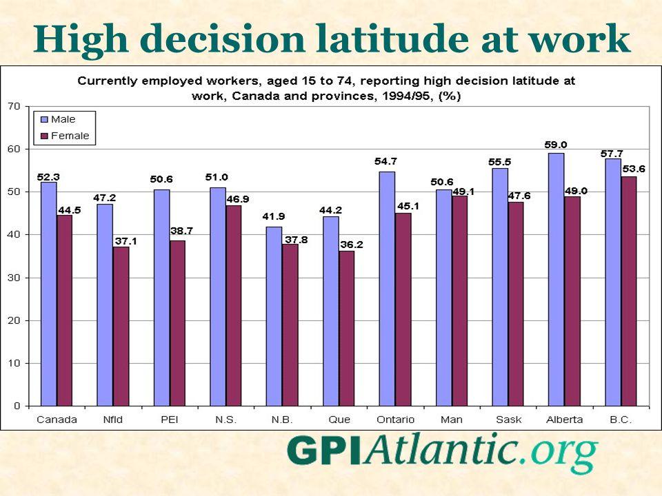 High decision latitude at work
