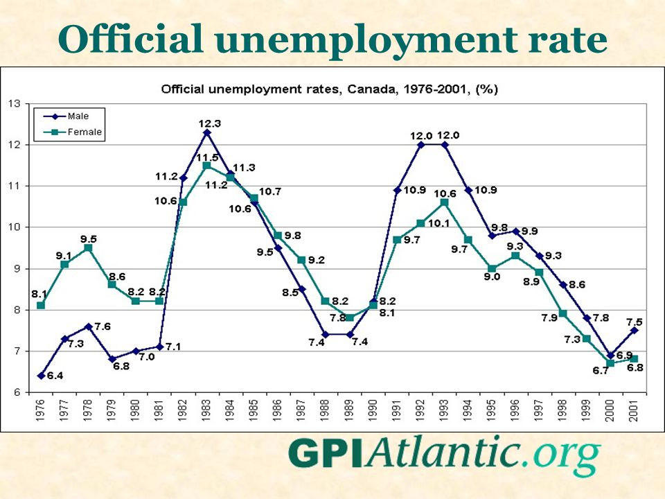 Official unemployment rate