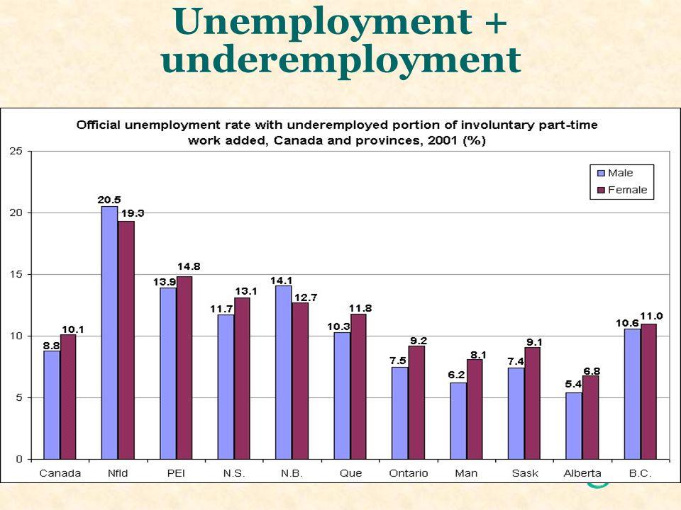 Unemployment + underemployment