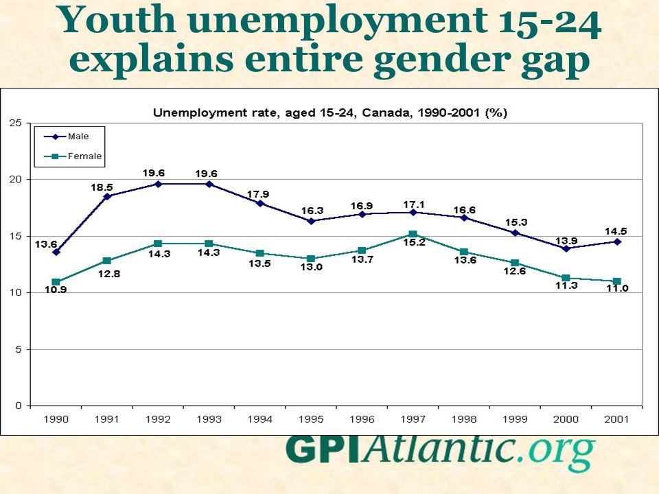 Youth unemployment 15-24 explains entire gender gap