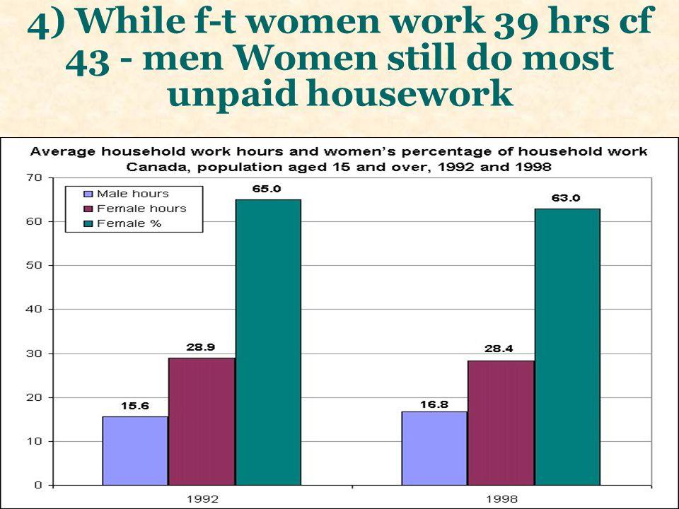 4) While f-t women work 39 hrs cf 43 - men Women still do most unpaid housework