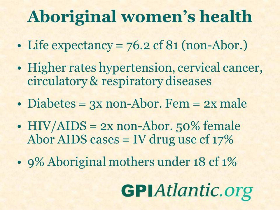 Aboriginal women's health Life expectancy = 76.2 cf 81 (non-Abor.) Higher rates hypertension, cervical cancer, circulatory & respiratory diseases Diabetes = 3x non-Abor.