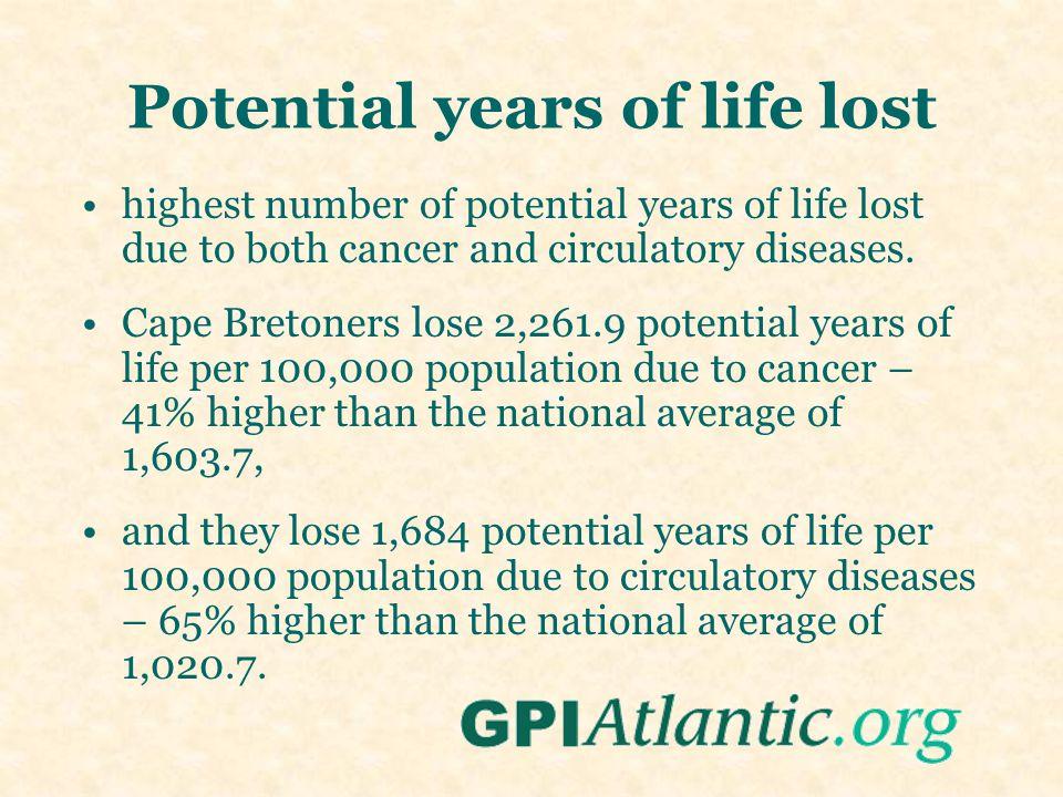 Potential years of life lost highest number of potential years of life lost due to both cancer and circulatory diseases. Cape Bretoners lose 2,261.9 p