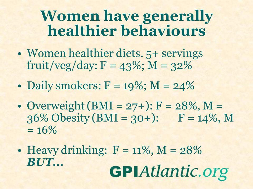 Women have generally healthier behaviours Women healthier diets.