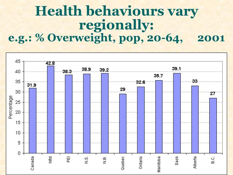Health behaviours vary regionally: e.g.: % Overweight, pop, 20-64, 2001