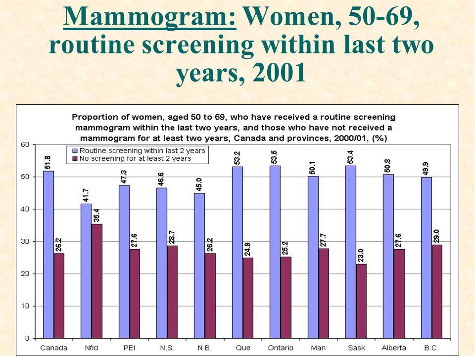 Mammogram: Women, 50-69, routine screening within last two years, 2001