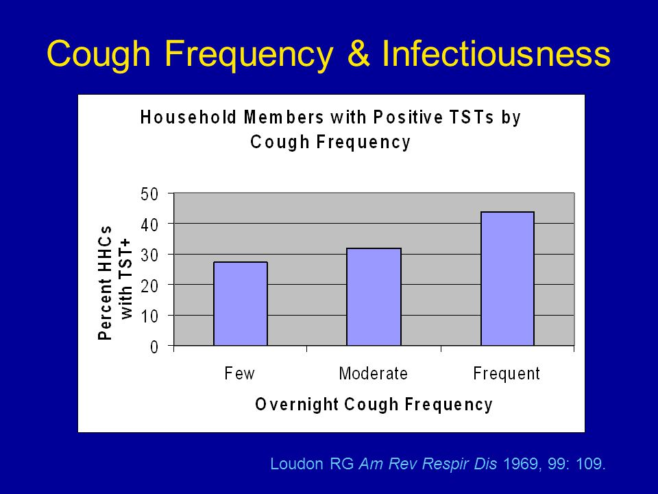 Loudon RG Am Rev Respir Dis 1969, 99: 109. Cough Frequency & Infectiousness