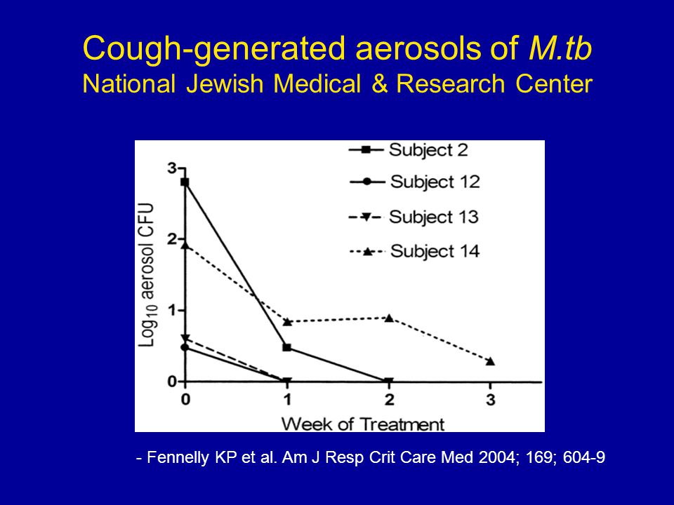 Cough-generated aerosols of M.tb National Jewish Medical & Research Center - Fennelly KP et al. Am J Resp Crit Care Med 2004; 169; 604-9
