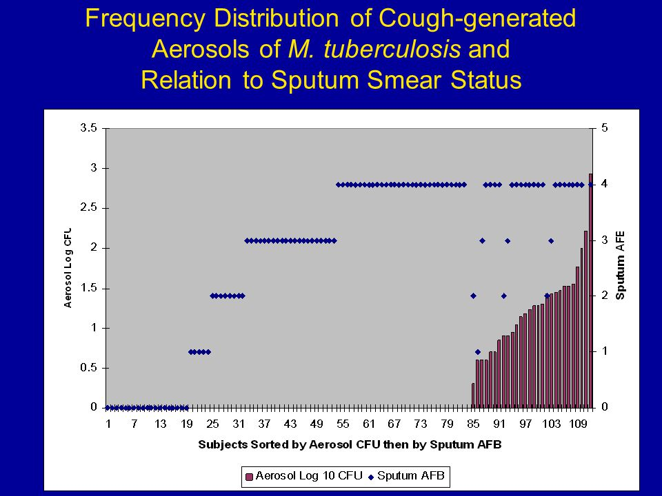 Frequency Distribution of Cough-generated Aerosols of M. tuberculosis and Relation to Sputum Smear Status