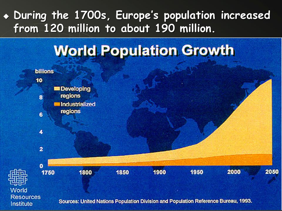  During the 1700s, Europe's population increased from 120 million to about 190 million.
