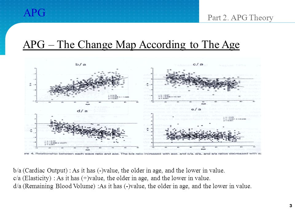 3 APG APG – The Change Map According to The Age Part 2.