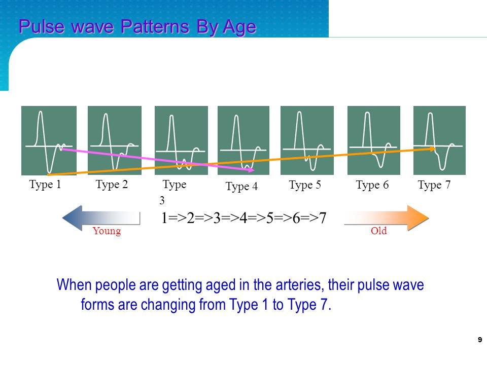 9 When people are getting aged in the arteries, their pulse wave forms are changing from Type 1 to Type 7.