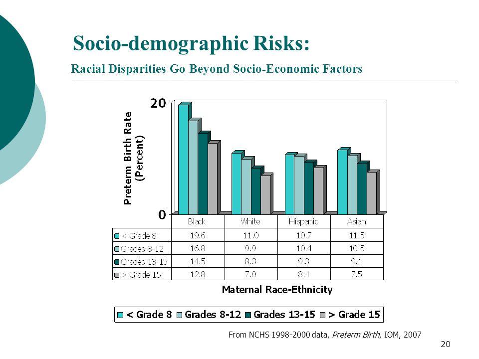 20 Socio-demographic Risks: Racial Disparities Go Beyond Socio-Economic Factors From NCHS 1998-2000 data, Preterm Birth, IOM, 2007