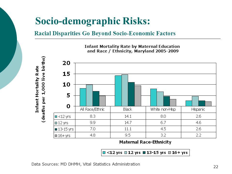 22 Socio-demographic Risks: Racial Disparities Go Beyond Socio-Economic Factors Data Sources: MD DHMH, Vital Statistics Administration Infant Mortalit