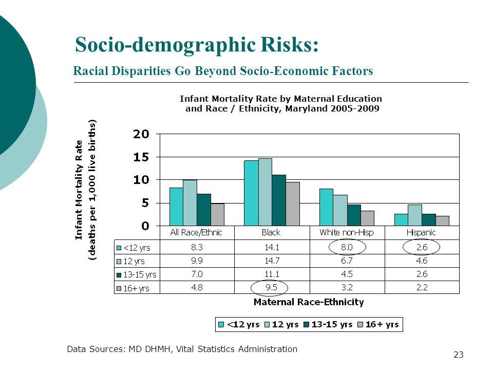 23 Socio-demographic Risks: Racial Disparities Go Beyond Socio-Economic Factors Data Sources: MD DHMH, Vital Statistics Administration Infant Mortalit