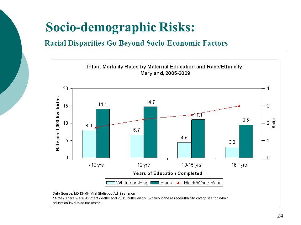 24 Socio-demographic Risks: Racial Disparities Go Beyond Socio-Economic Factors