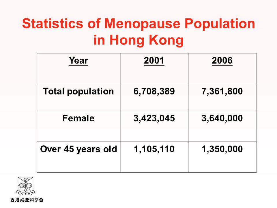 香港婦產科學會 Statistics of Menopause Population in Hong Kong Year20012006 Total population6,708,3897,361,800 Female3,423,0453,640,000 Over 45 years old1,105,1101,350,000