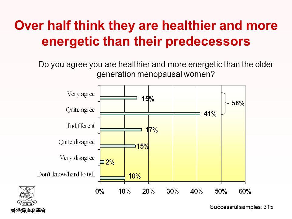 香港婦產科學會 Over half think they are healthier and more energetic than their predecessors Do you agree you are healthier and more energetic than the older generation menopausal women.