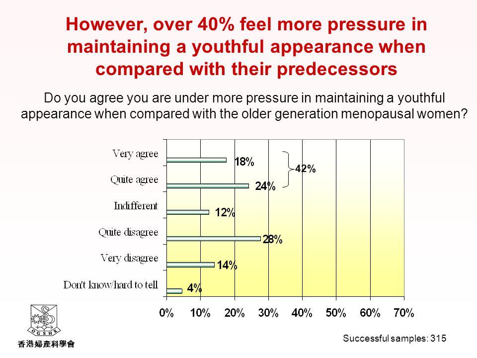 香港婦產科學會 Do you agree you are under more pressure in maintaining a youthful appearance when compared with the older generation menopausal women.