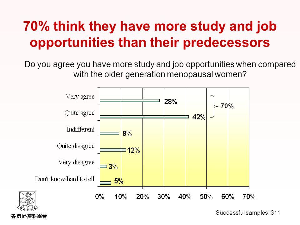 香港婦產科學會 70% think they have more study and job opportunities than their predecessors Do you agree you have more study and job opportunities when compared with the older generation menopausal women.